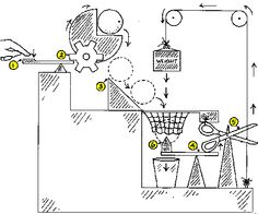 design and sketch your own Rube Goldberg cartoon using a