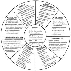 Domains and Schema of Childhood experience and resulting