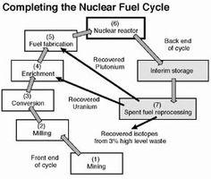 Radioactive Decay Chain of Uranium-238 (U) to Thorium-234