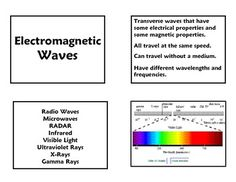 FREE Electromagnetic Spectrum printable worksheet