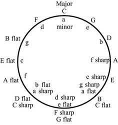 Circles, Teaching and Charts on Pinterest