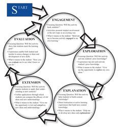 Oh, My Science Teacher!: 5E Model of Inquiry Lesson Plan
