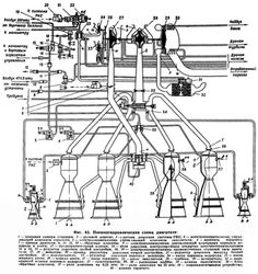 Arian 5 rocket engine LOx Turbopump: the hart of the