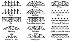 Straws, Bridges and How to make on Pinterest
