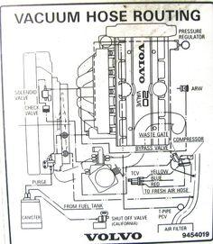2000 v70 XC vaccum diagram | Re: FINALLY, a Vacuum Hose Diagram | volvo | Pinterest | The o