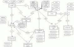 UML activity diagram example for electronic prescriptions