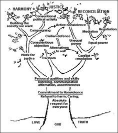 Communication, Tree of life and Trees on Pinterest