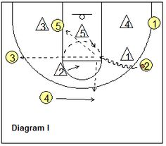 1000+ images about Basketball Coaching on Pinterest
