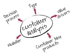 1000+ images about CRM 101 on Pinterest