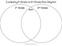 Venn diagrams, Compare and contrast and Cats on Pinterest