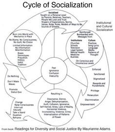 1000+ images about Student development on Pinterest