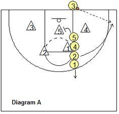 2-3 Zone Offense for Youth Basketball Teams, Coach's