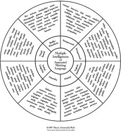 1000+ ideas about Multiple Intelligences on Pinterest
