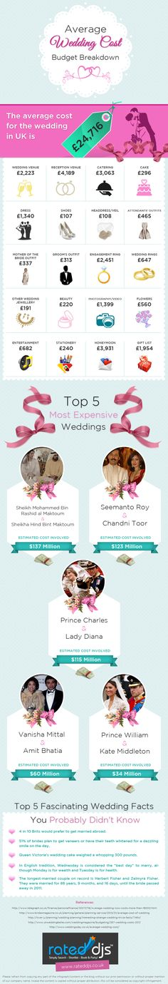 1000 ideas about Wedding Cost Breakdown on Pinterest  Budget Calculator Budget and Average