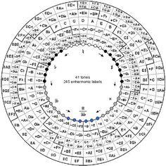 Claudio's Ukulele: Ukulele Harmony Theory. Circle of