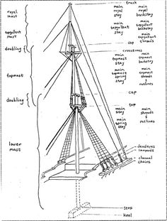 Best ideas about Diagram Ship, Ship Rigging and Rigging