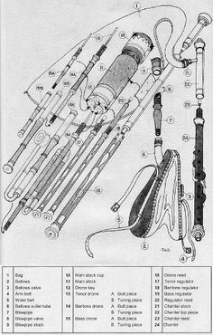 1000+ ideas about Piping And Instrumentation Diagram on