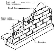 A sustainable systems diagram showing ventilation, shading
