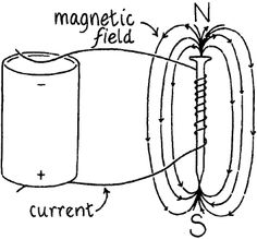 How does the strength of the magnetic field produced by an