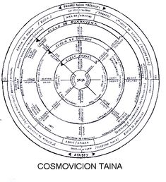 Native American Resources: Arawak & Taino Symbols and
