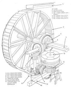 1868 PRINT ~ HYDRAULICS ~ WATER WHEEL DETAIL WORKINGS ETC