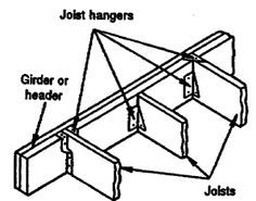 Diagram of part of a roof frame showing rafters