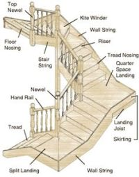 1000+ images about Stairs: Two boxed landings, 180 degrees ...