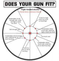 Types of Choking Tubes for Shotgun, Action Types, & Shot