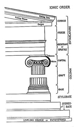 The Doric order is the oldest and simplest of the