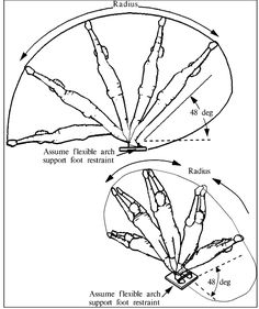 Some movements of synovial joints are flexion and