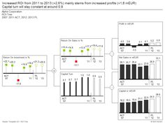 Dashboards #Xcelsius: How to use the graphomate Addons in
