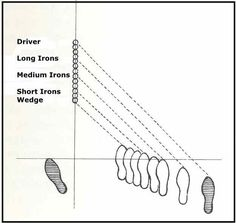Understanding how far you hit your ball with each club is