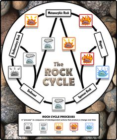 Rock Cycle Sciencepix Printables Resoruces For Teach