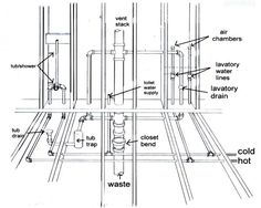 Plumbing Drain/Waste/Vent System http://www.make-my-own