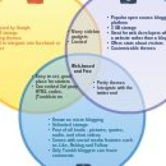 Christianity Vs Islam Venn Diagram Warn Winch Contactor Wiring Switch And For 80 1000+ Images About Formative Assessments On Pinterest | Assessment, Exit Tickets ...