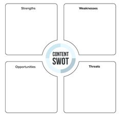 Swot analysis, The personal and Templates on Pinterest