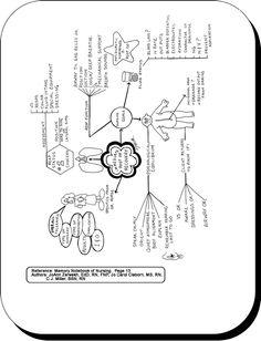 Congestive Heart Failure Diagram Acute Coronary Syndrome