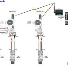 Wireless SM5000-JP2 Analog Transmitter Wireless Wellhead
