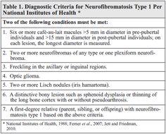 Clinical Criteria of Neurofibromatosis Type 1 (NF-1 ...