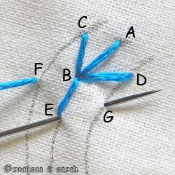 11 types of hand embroidery stitches we can't live without!
