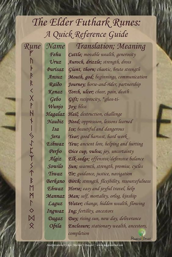 A Quick Reference Guide To The Elder Futhark Runes Witches Of The Craft 174