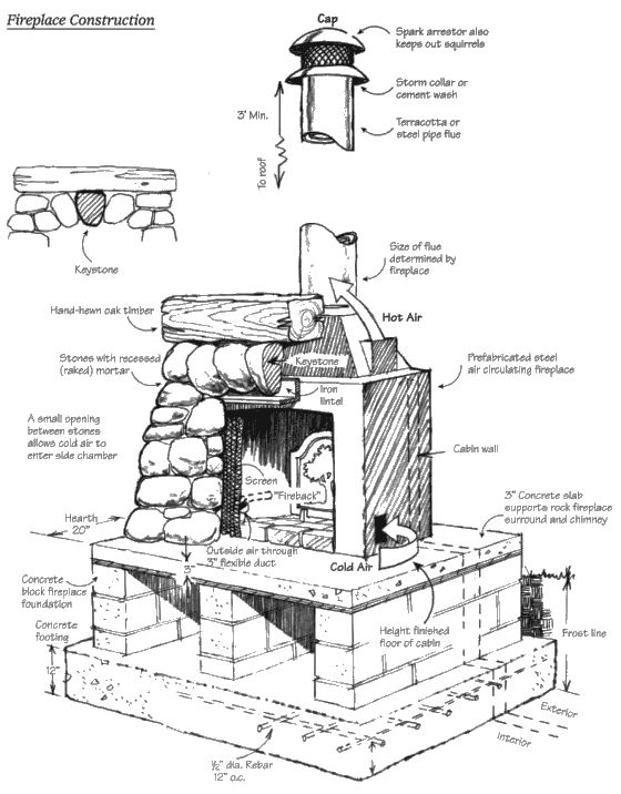 Pictures images, Fireplaces and Google on Pinterest