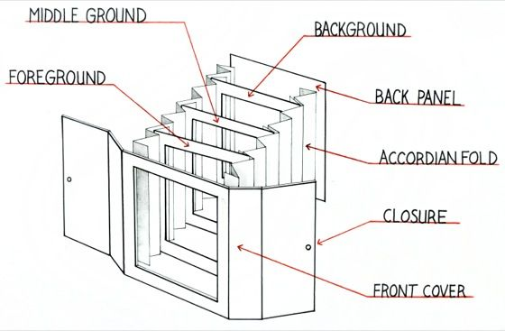 Tunnel book, Common cores and Book on Pinterest