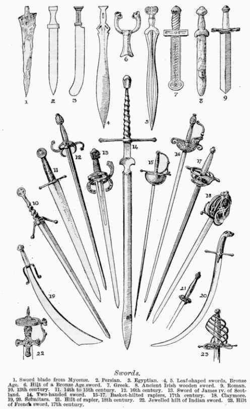 art-of-swords: Different types of Swords 1. Sword blade