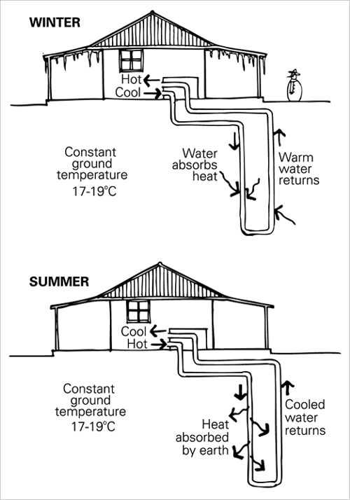 To the, Heating and cooling and Pipes on Pinterest