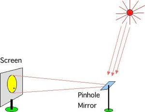 Pinhole mirror for observing solar eclipse or sunspots