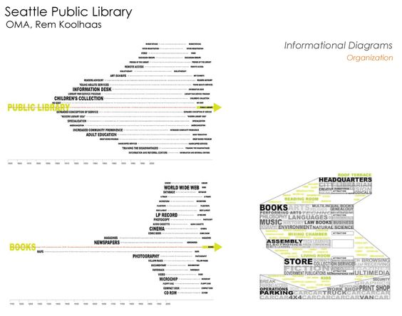 OMA, Settable Central Library Informational Diagram 2