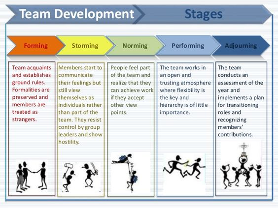 Team Development Stages Forming Storming Norming