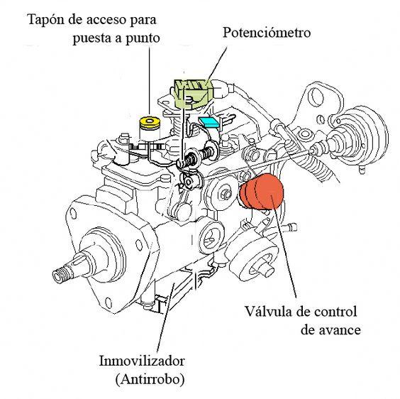 Bombas de inyección rotativas Lucas / Delphi para RENAULT