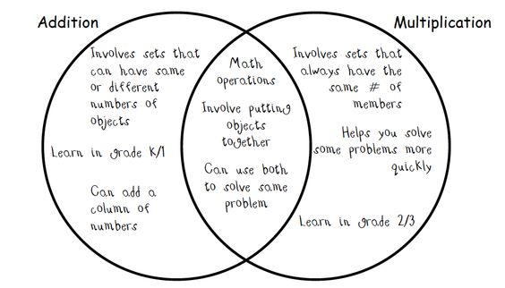 venn diagram of decimals